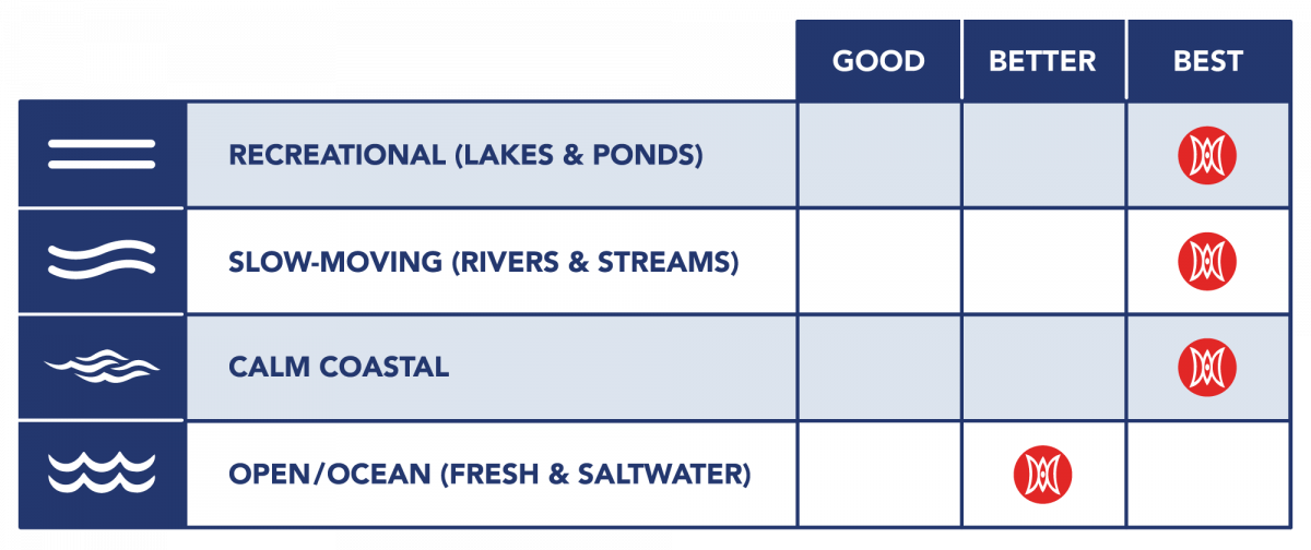 Pescador Pro 12.0 Kayak Recommended Water Types Chart
